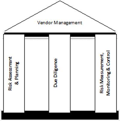 Vendor Management Foundation